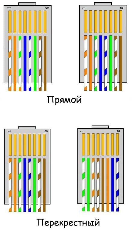 схема обжима сетевого кабеля
