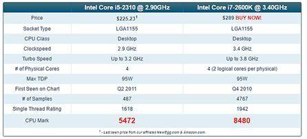 таблица со сравнением процессоров