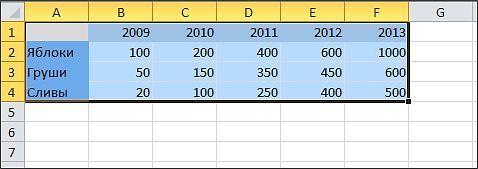 Как построить график в Excel - исходные данные