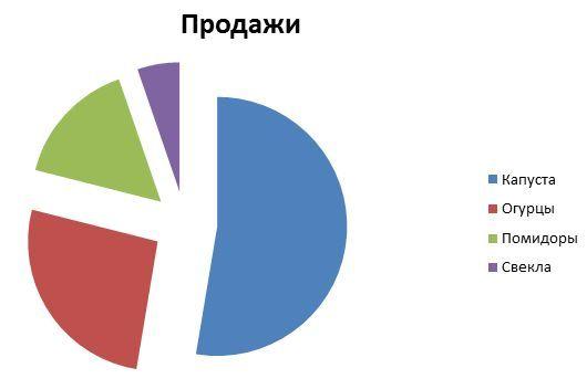 диаграмма в Ворде