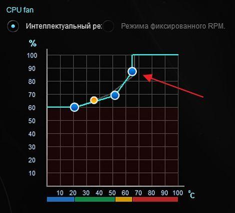 регулировка скорости вращения кулера с помощью программы