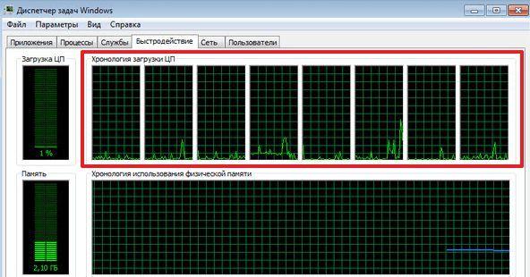 графики с хронологией загрузки процессора