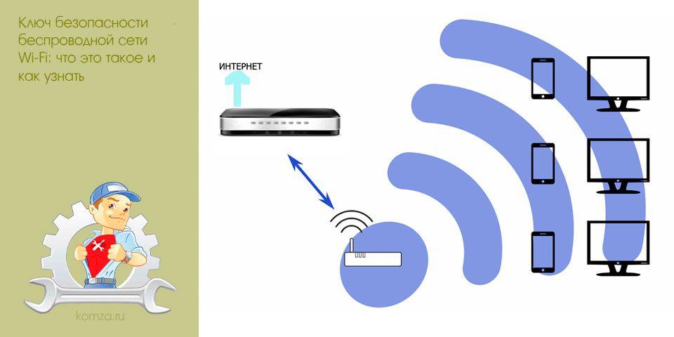 ключ, безопасности, беспроводной, сети, wi-fi, такое