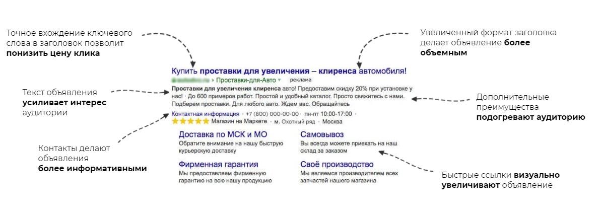 Вид объявления на поиске Яндекса